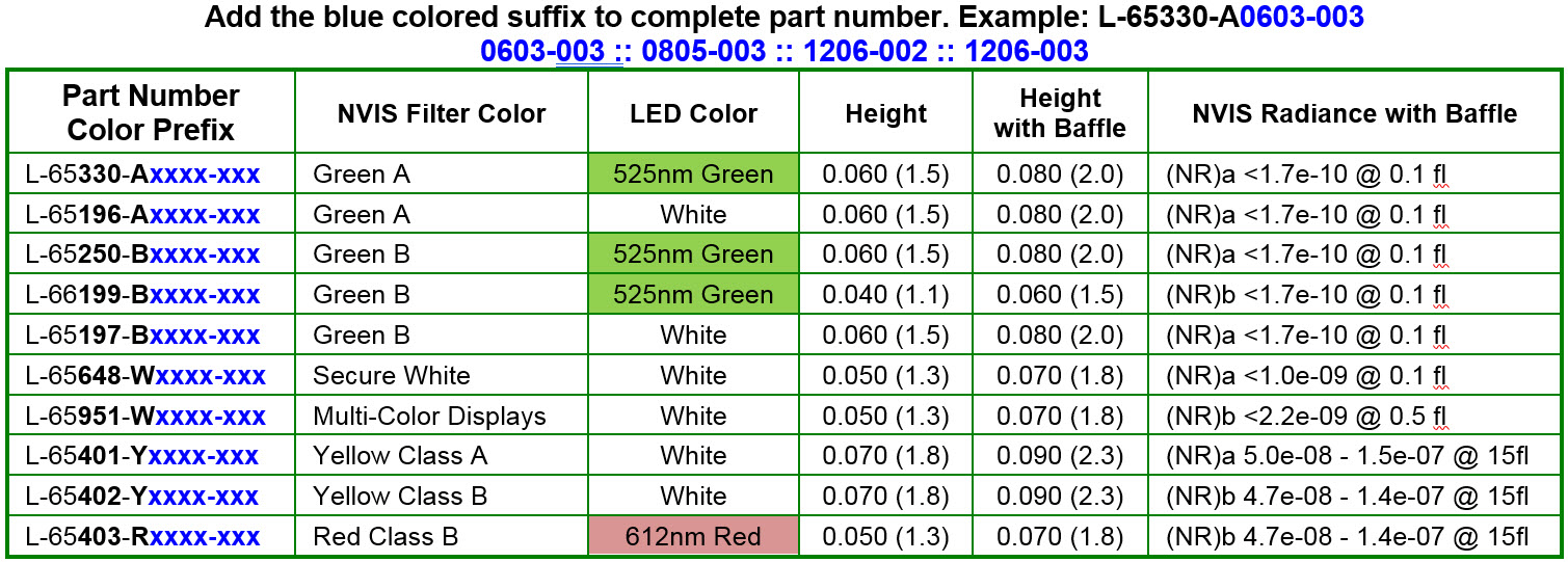 NVIS Compliant SMD Type LEDs - Lumitron Aerospace Lighting Components